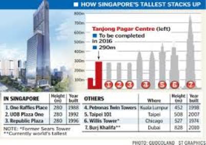 New Launch Sales - Singapore Tallest Building